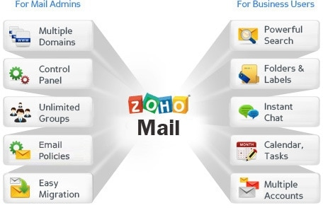 How to setup free zoho mail service for custom domain techtolead zoho mail feature stopboris Gallery
