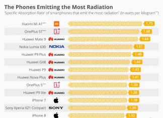 Chartoftheday 12797 The Phones Emitting The Most Radiation N